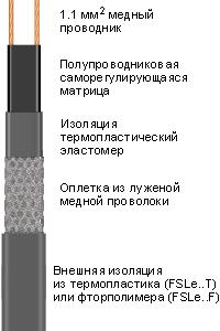 Саморегулирующийся нагревательный кабель 12FSLe2-CT