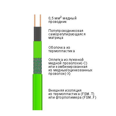 Саморегулирующийся нагревательный кабель 17FSM2-CT
